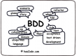Behavior Driven Development (BDD) Schulungen